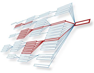 Cluster erkennen bei  komplexen Produkten