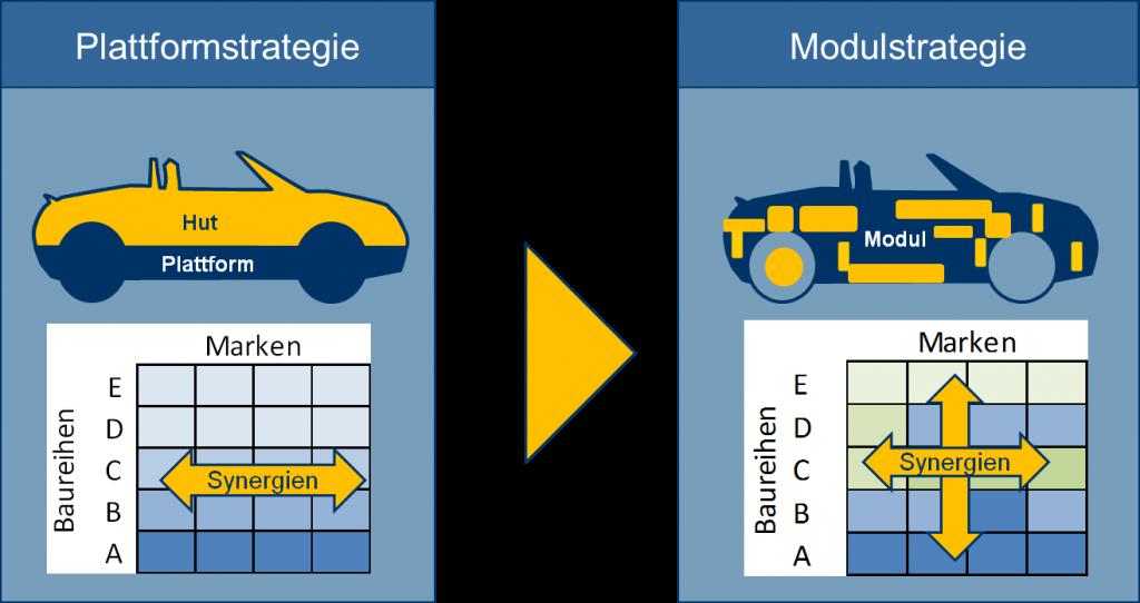 Baukastensystem - Plattform und Modul