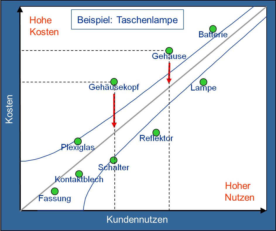 Zielkostenrechnung Zielkostendiagramm Taschenlampe