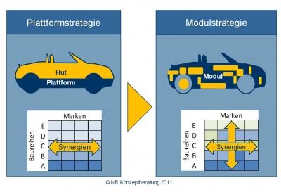 Plattform und Baukasten