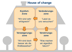House of Change