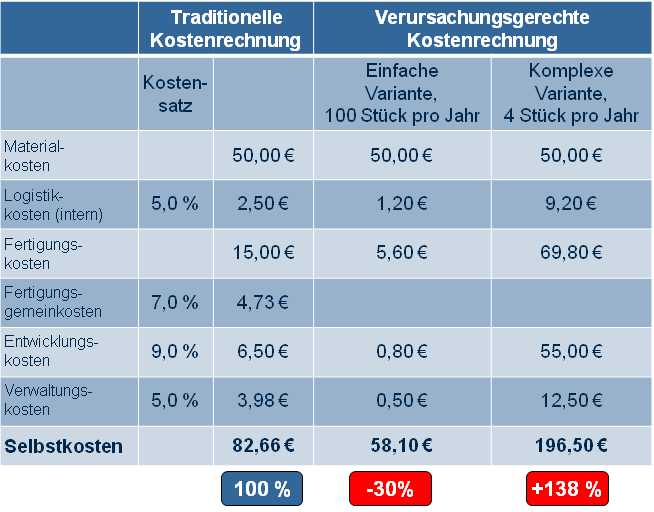 Variantenkostenrechnung