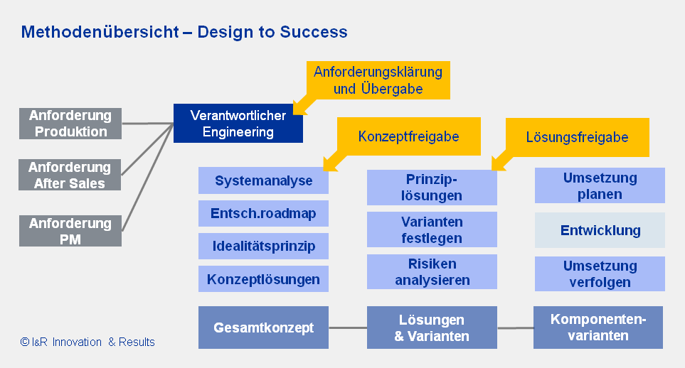 Design to Success - Methodenübersicht