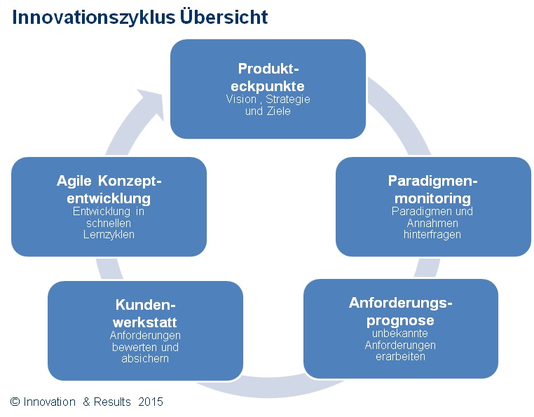 Innovationszyklus Open Agile